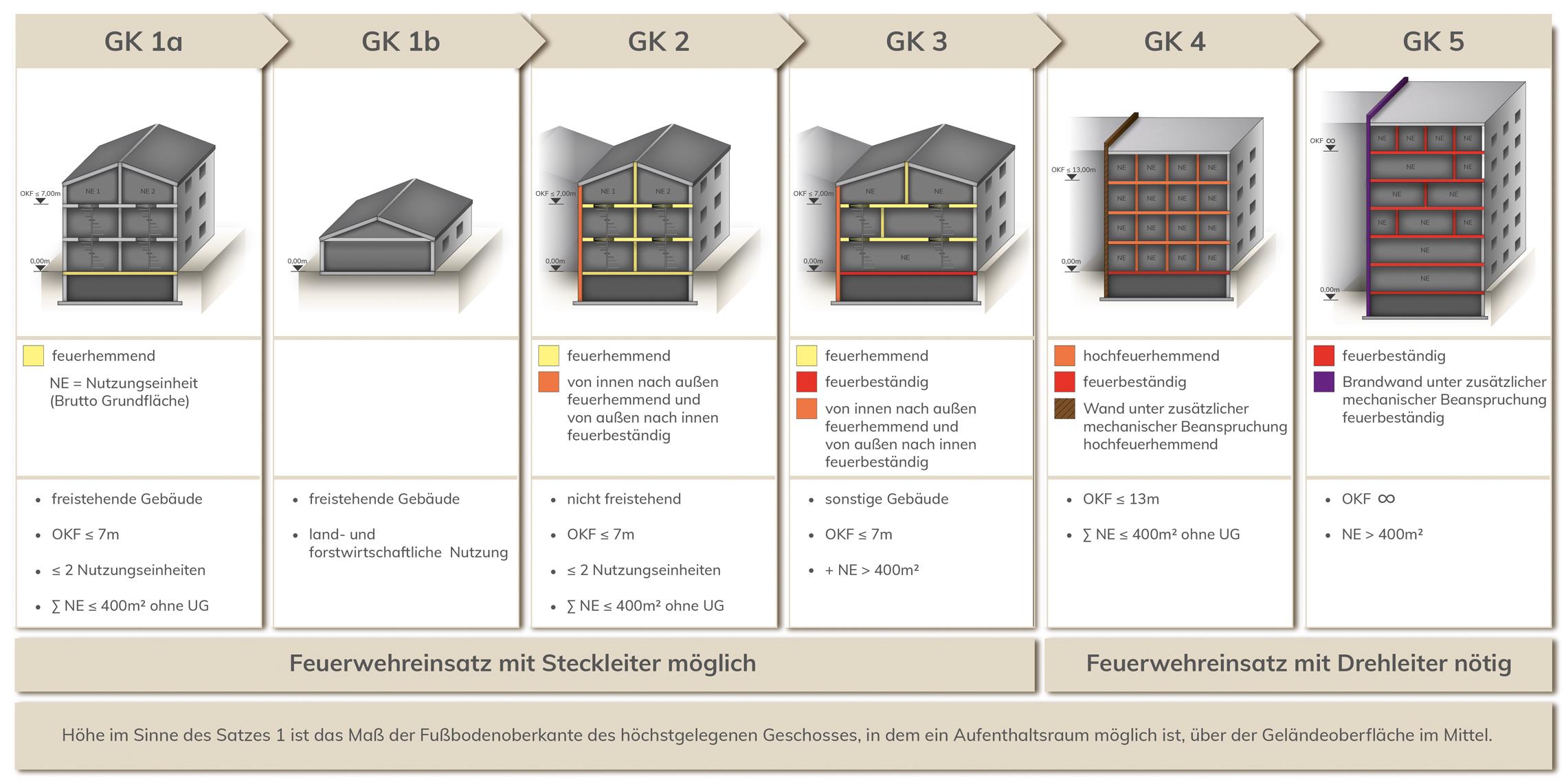 Brandgebäudeklassen_Grafik_2020-Eberl-Pacan Gesellschaft von Architekten mbH